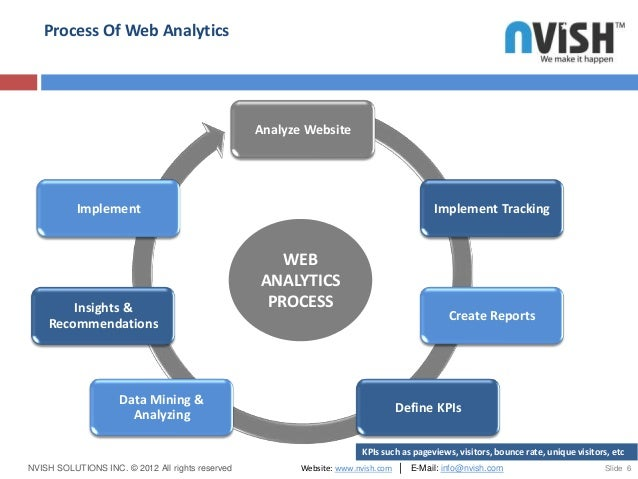 6 process of web analytics