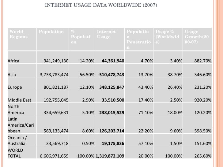 INTERNET USAGE DATA WORLDWIDE (2007) World Regions Population % Population Internet Usage Population Penetration Usage %(W...