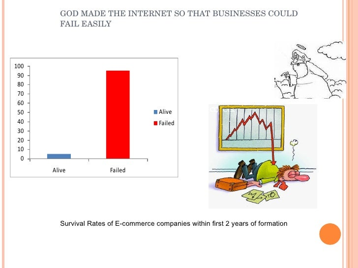 GOD MADE THE INTERNET SO THAT BUSINESSES COULD FAIL EASILY Survival Rates of E-commerce companies within first 2 years of ...