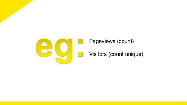 Pageviews (count)  Visitors (count unique)