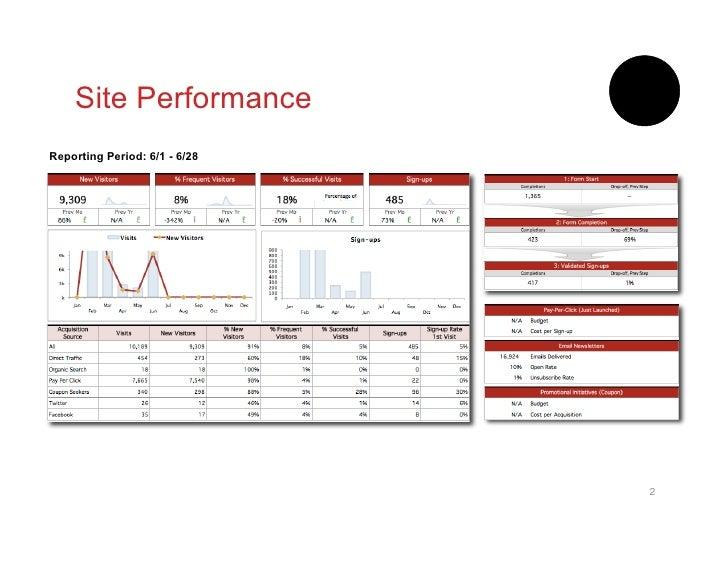 Monthly Web Analytics Report