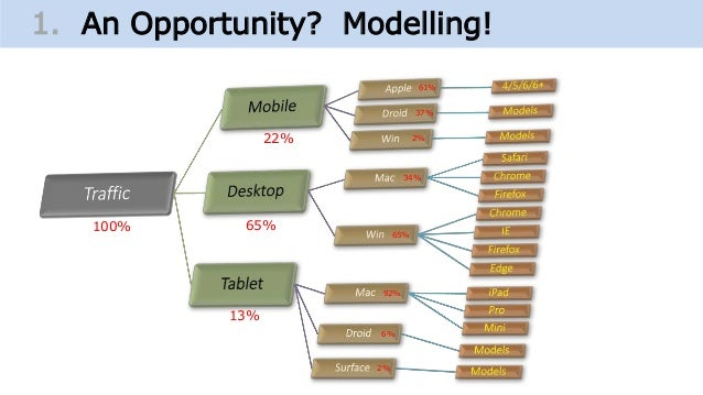1. An Opportunity? Modelling! 22% 65% 13% 92% 6% 2% 65% 34% 61% 37% 2% 100%