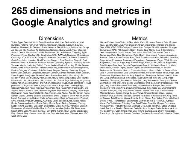 Metrics Unique Visitors, New Visits, % New Visits, Visits, Bounces, Bounce Rate, Bounce Rate, Visit Duration, Avg. Visit D...