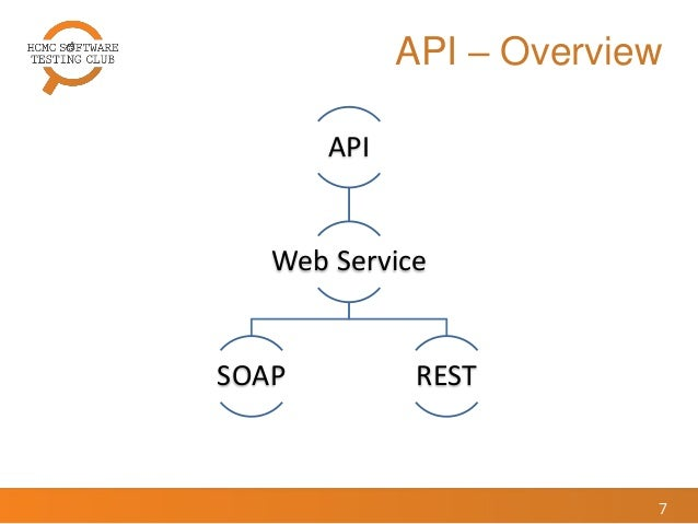 soap rest research The term web service is either (generic) a service offered by an electronic device  to another  restful apis do not require xml-based web service protocols ( soap and wsdl) to support their interfaces  of response data has a greater  impact on relative performance than has been allowed for in most previous  studies.