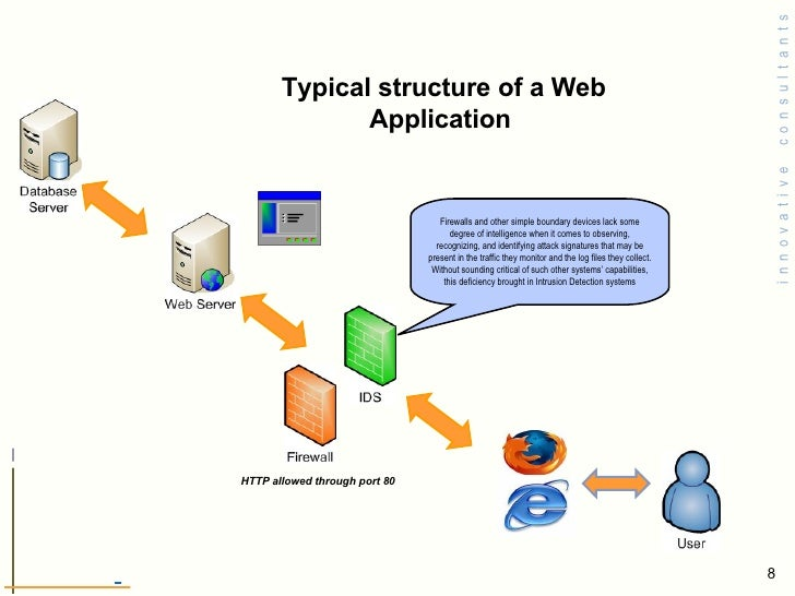 security in web applications pdf