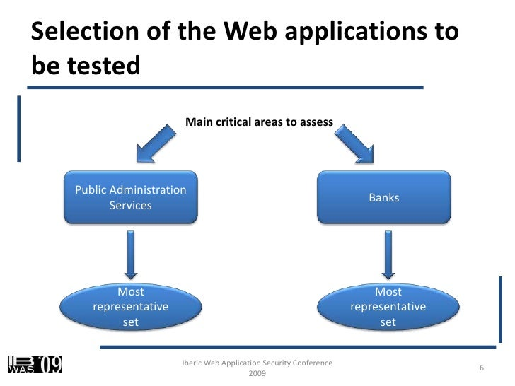 web application security essay As the web-application can be easily deployed, its growth is beyond expectation and due to this trend in web-application, it infrastructure became more complex and distributed which are harder to maintain from the security perspective.