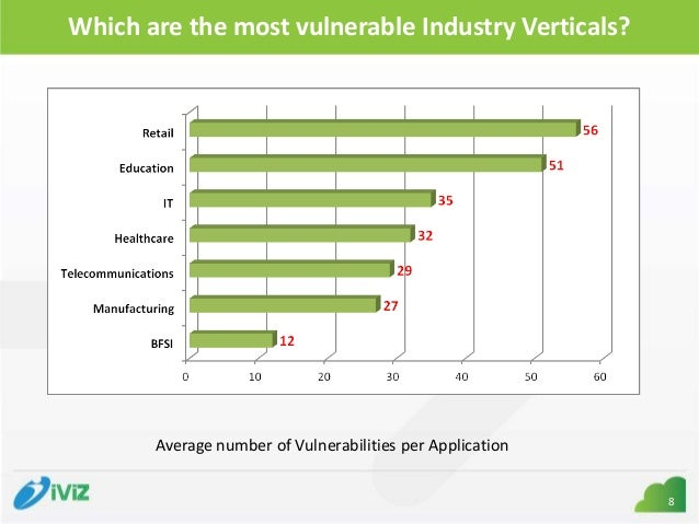 web application vulnerability statistics Learn about the owasp top 10 vulnerabilities and how to fix and prevent them in  web scanning web vulnerability  the open web application security.