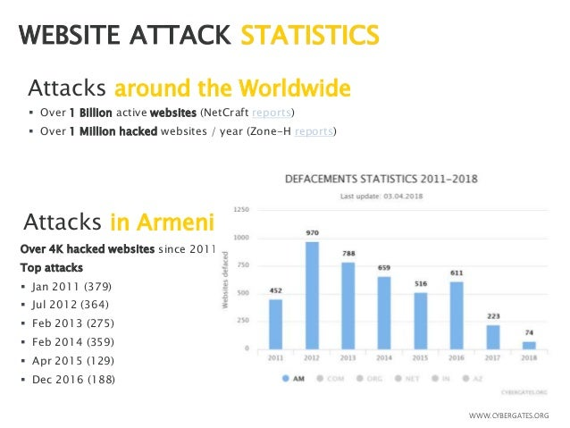 Web Application Security Compliance & Risk Management Slide 2