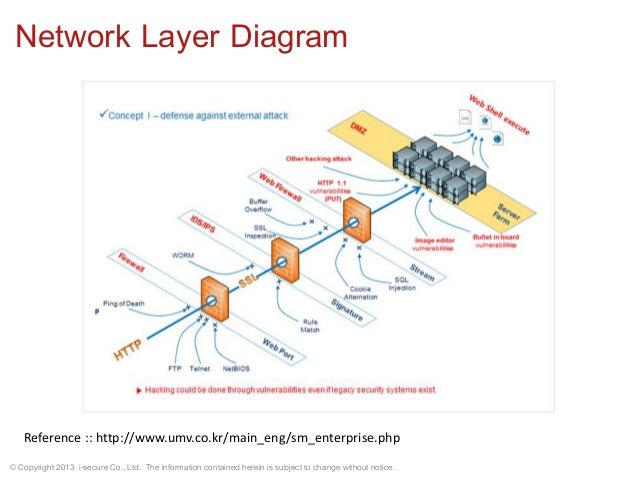 Web architecture mechanism and threats network layer diagram ccuart Image collections