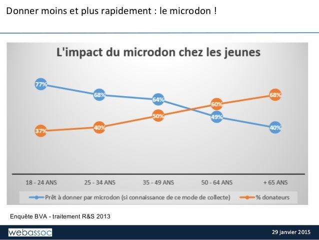 29  janvier  2015  29  janvier  2015   Donner  moins  et  plus  rapidement  :  le  microdon  !...