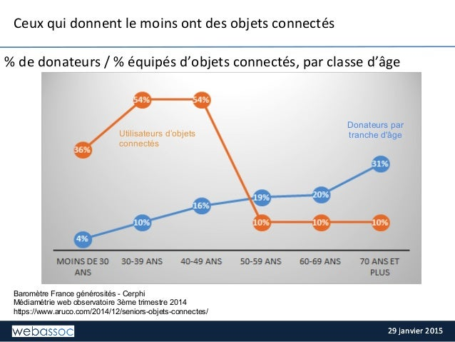 29  janvier  2015  29  janvier  2015   Baromètre France générosités - Cerphi Médiamétrie web observatoire 3ème...