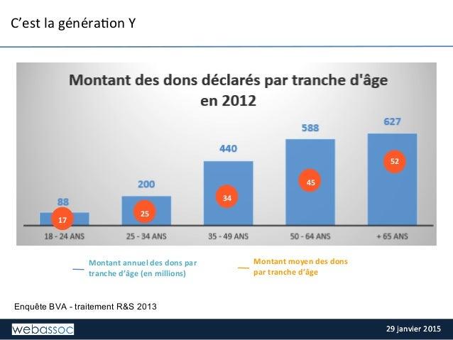 29  janvier  2015  29  janvier  2015   C'est  la  généra;on  Y   Montant  moyen  des  dons   p...