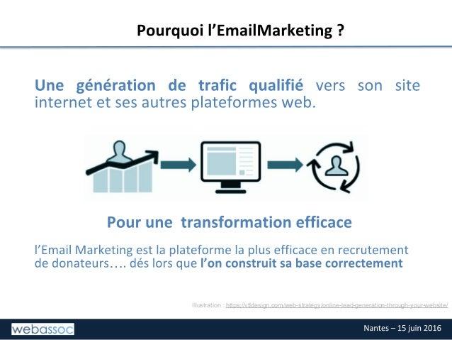 Emailing pour associations, Webassoc, 15 juin 2016, Nantes Slide 3