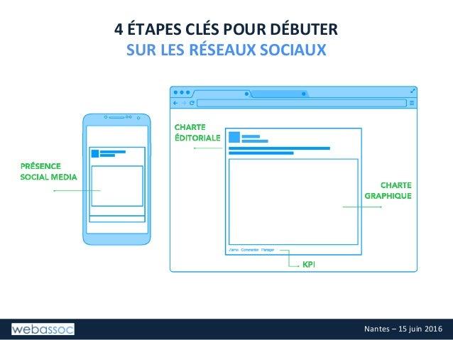 Réseaux Sociaux : introduction pour une association, Webassoc, 15 juin 2016, Nantes Slide 2