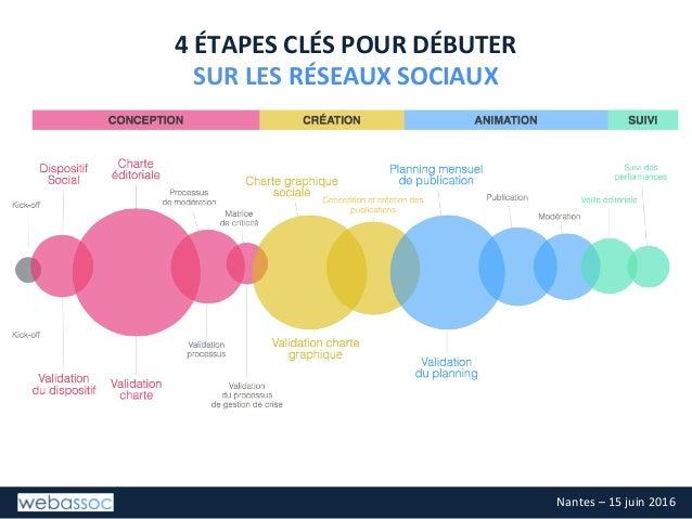 Réseaux Sociaux : introduction pour une association, Webassoc, 15 juin 2016, Nantes Slide 3