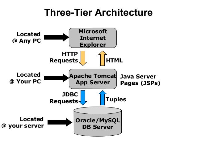Web based development for N tier architecture in java
