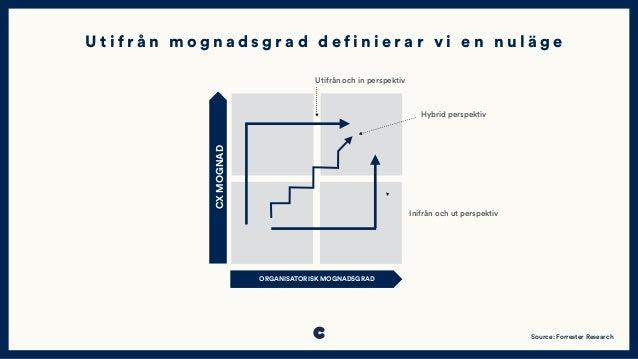 ORGANISATORISK MOGNADSGRAD CXMOGNAD Utifrån och in perspektiv Hybrid perspektiv Inifrån och ut perspektiv Source: Forreste...
