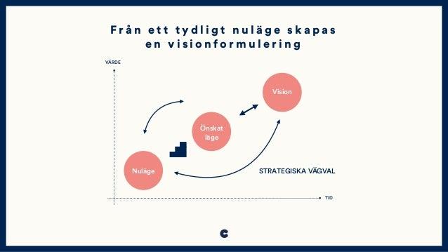 Nuläge STRATEGISKA VÄGVAL VÄRDE TID Önskat läge Vision F r å n e t t t y d l i g t n u l ä g e s k a p a s e n v i s i o n...