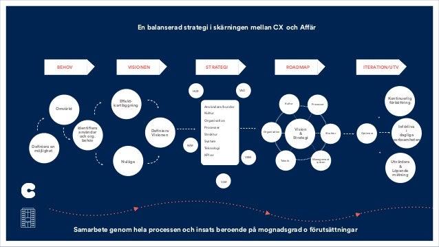 BEHOV VISIONEN ROADMAP ITERATION/UTV Definiera en möjlighet Definiera Visionen VEM NÄR VAR HUR Vision & Strategi Kultur Pr...