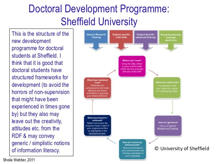 thesis doctoral program A doctorate, or doctoral degree, is the highest level of academic degree awarded by a university, and typically signifies that the individual is qualified to teach at the post-secondary level or work in a specific field of profession.