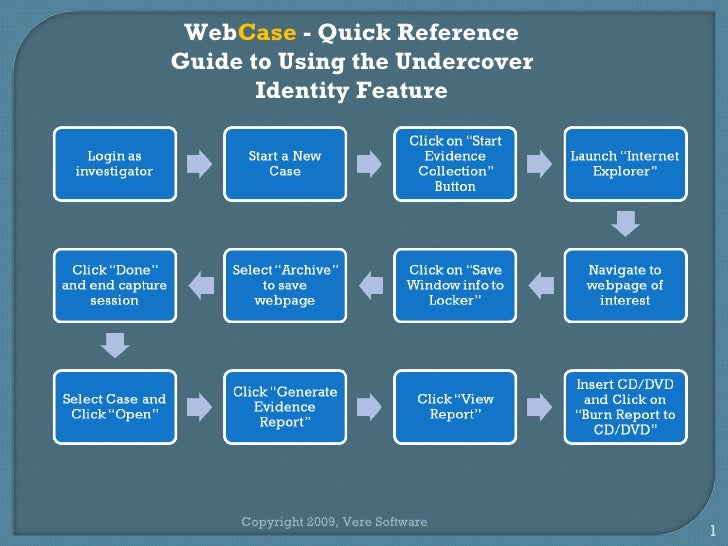 Web Case  - Quick Reference Guide to Using the Undercover Identity Feature Copyright 2009, Vere Software