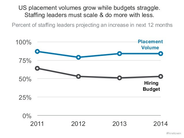 US Staffing Trends | 2015 Global Recruiting Trends Slide 3