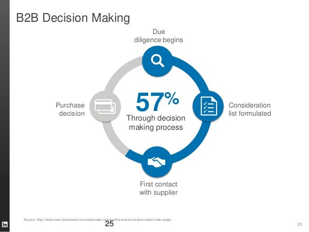 2525 Through decision making process 57% Due diligence begins Purchase decision Consideration list formulated First contac...