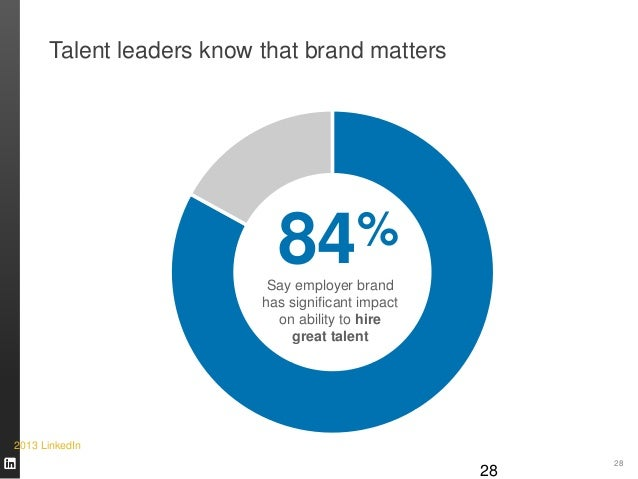 28 Talent leaders know that brand matters 84% Say employer brand has significant impact on ability to hire great talent 28...