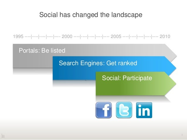 Social has changed the landscape 3 1995 ----|----|----|----|---- 2000 ----|----|----|----|---- 2005 ----|----|----|----|--...
