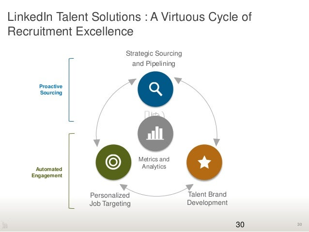30 LinkedIn Talent Solutions : A Virtuous Cycle of Recruitment Excellence 30 Proactive Sourcing Automated Engagement Strat...