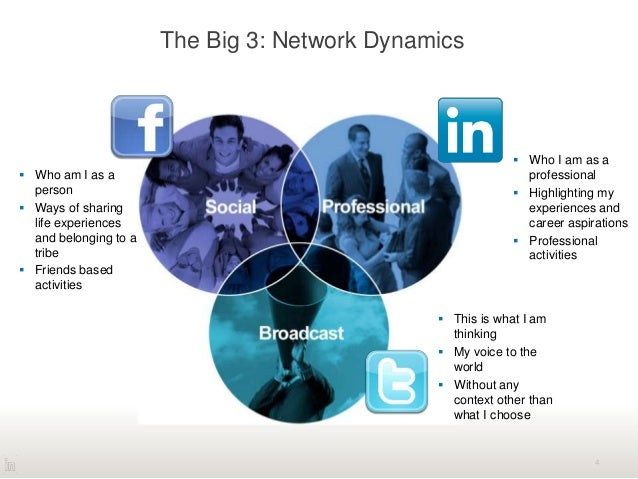 The Big 3: Network Dynamics 4  This is what I am thinking  My voice to the world  Without any context other than what I...