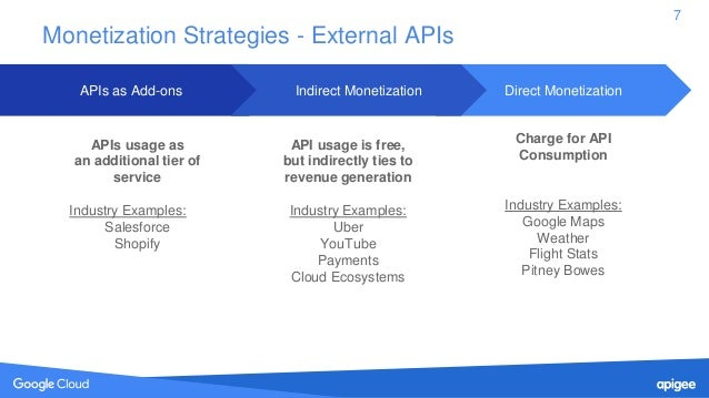 Monetization: Unlock More Value from Your APIs