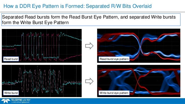 Eliminate pitfalls of ddr memory testing eye 50 ccuart Images
