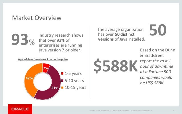 Webcast Oracle - Gestion des risques liés à l'obsolescence et la sécu…