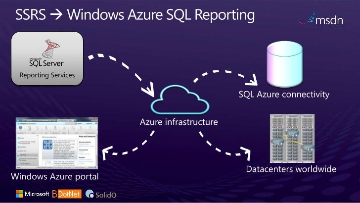 windows azure vsql reporting