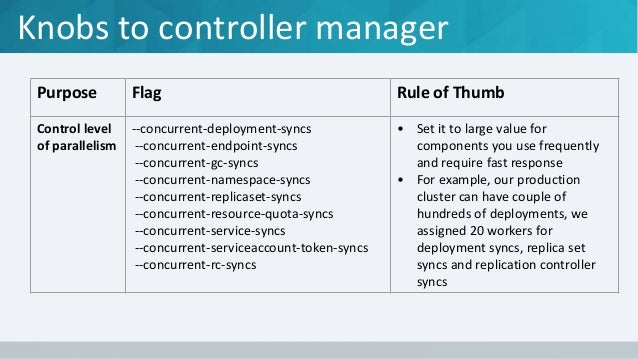 Knobs to controller manager Purpose Flag Rule of Thumb Control Memory Consumption --replication-controller-lookup-cache-si...