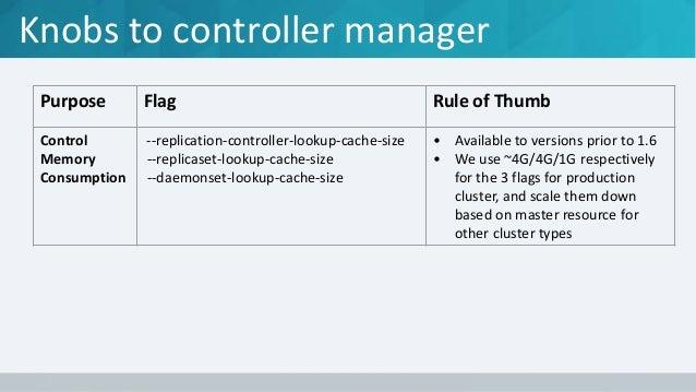 Knobs to control API calls Purpose Flag Rule of Thumb Throttle API query rate --kube-api-burst --kube-api-qps • Maximum in...