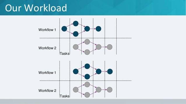 Our Workload Workflow 1 Workflow 2 Tasks Workflow 1 Workflow 2 Tasks