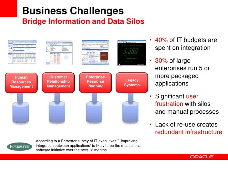 bpm soa and web 2 0 Oracle business process management 122120  upgrade oracle bpm suite (oracle soa suite)  understand web forms.