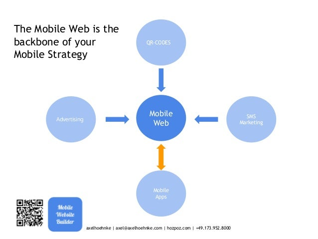 Your Mobile Website is the backbone of any Mobile Marketing activity  Mobile Web Apps QR Codes Mobile Location Analytics T...