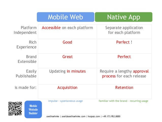 The Mobile Web is the backbone of your Mobile Strategy  Advertising  QR-CODES  NFC Tags iBeacon  Mobile Web  Mobile Apps  ...