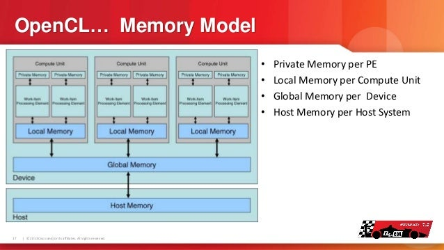 OpenCL… Memory Model • • • •  17    © 2013 Cisco and/or its affiliates. All rights reserved.  Private Memory per PE Local ...