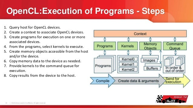 OpenCL:Execution of Programs - Steps 1. Query host for OpenCL devices. 2. Create a context to associate OpenCL devices. 3....