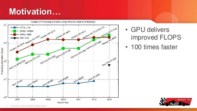 Motivation… • GPU delivers improved FLOPS • 100 times faster  6    © 2013 Cisco and/or its affiliates. All rights reserved...
