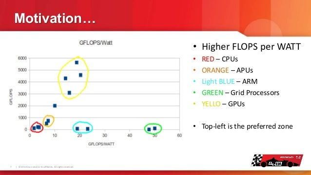 Motivation… • Higher FLOPS per WATT • • • • •  RED – CPUs ORANGE – APUs Light BLUE – ARM GREEN – Grid Processors YELLO – G...
