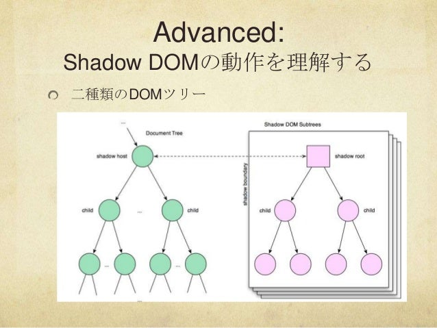 Advanced:Shadow DOMの動作を理解する二種類のDOMツリー