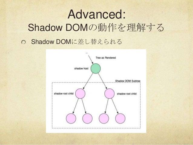 Advanced:Shadow DOMの動作を理解するShadow DOMに差し替えられる