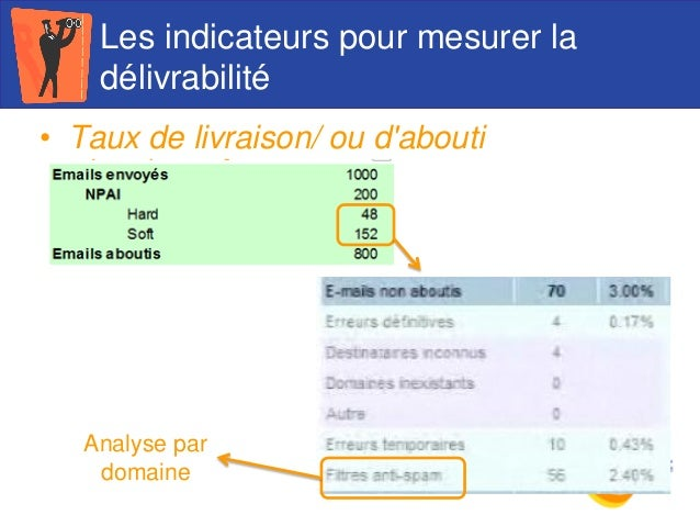 Les indicateurs pour mesurer la délivrabilité • Taux de livraison/ ou d'abouti Analyse par domaine