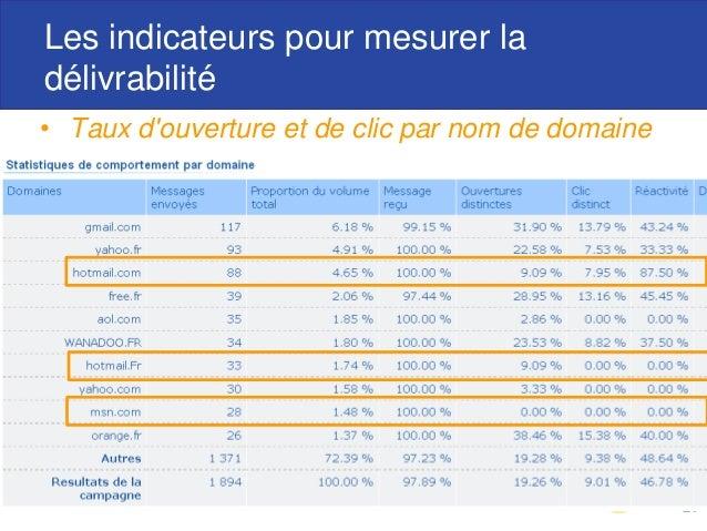 Les indicateurs pour mesurer la délivrabilité • Taux d'ouverture et de clic par nom de domaine 27