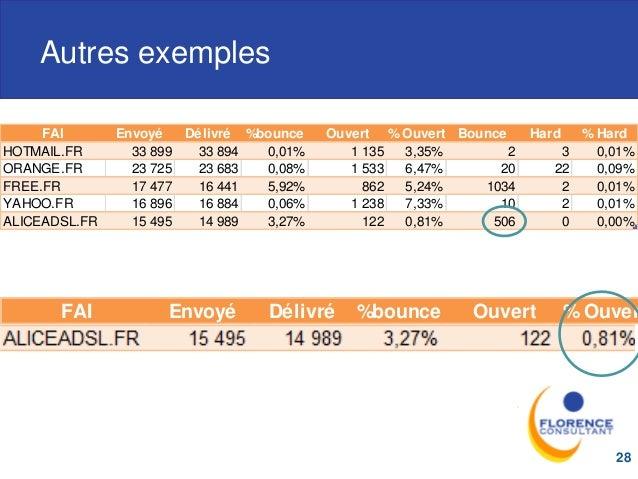 Autres exemples 28 FAI Envoyé Délivré %bounce Ouvert % Ouvert Bounce Hard % Hard HOTMAIL.FR 33 899 33 894 0,01% 1 135 3,35...